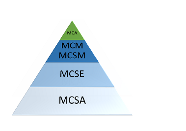 """Tales from """"certification hell"""": What an MCM, MCA, MCSM"""